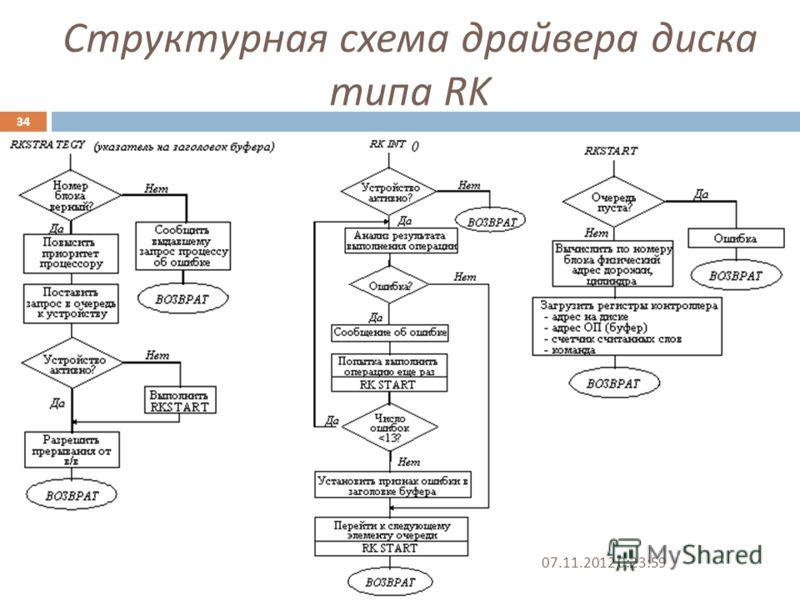 Структурная схема драйвера диска типа RK 07.11.2012 0:25:31 34