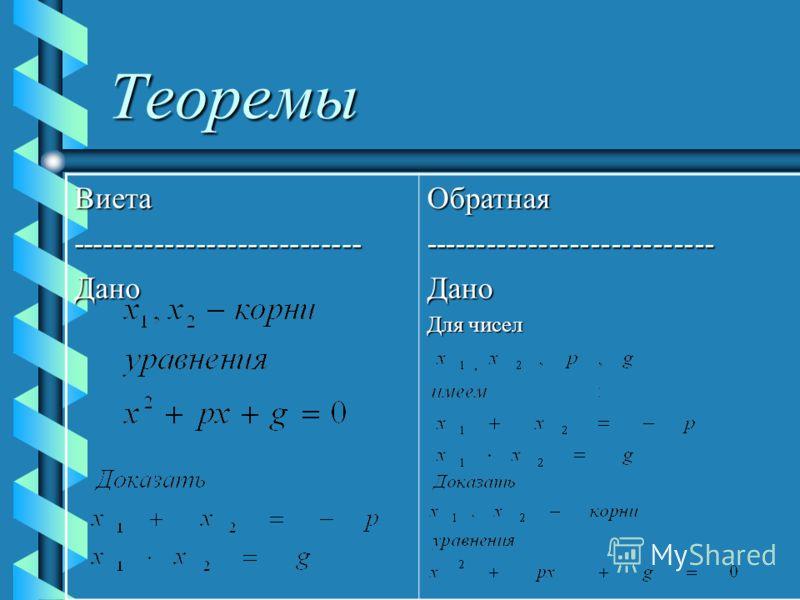 Теоремы Виета----------------------------ДаноОбратная----------------------------Дано Для чисел