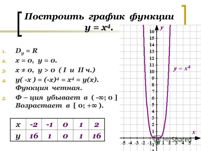 Построить график функции у = х 4. 1. D y = R 2. х = 0, у = 0. 3. х 0, у > 0 ( I u II ч.) 4. у( -х ) = (-х) 4 = х 4 = у(х). Функция четная. 5. Ф – ция убывает в ( -; 0 ] Возрастает в [ 0; + ). х-2012 у16101