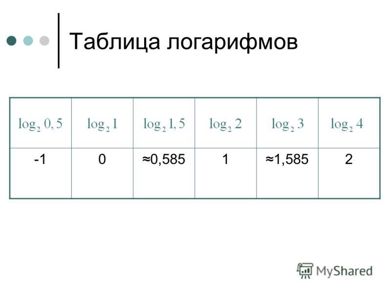 Таблица логарифмов 00,58511,5852