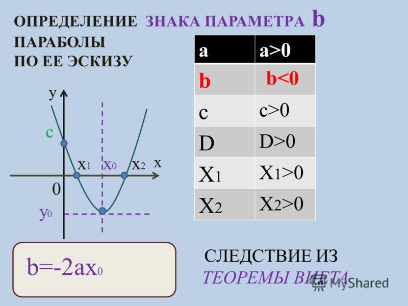 ОПРЕДЕЛЕНИЕ ЗНАКА ПАРАМЕТРA b ПАРАБОЛЫ ПО ЕЕ ЭСКИЗУ y x c x0x0 y0y0 x1x1 x2x2 aa>0 b c c>0 D D>0 X1X1 X 1 >0 X2X2 X 2 >0 b=-2ax 0 СЛЕДСТВИЕ ИЗ ТЕОРЕМЫ ВИЕТА 0 b