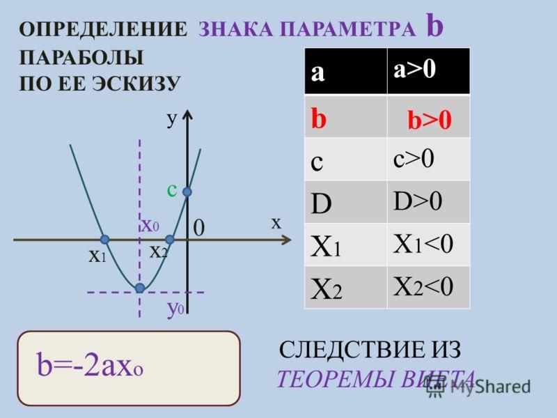 ОПРЕДЕЛЕНИЕ ЗНАКА ПАРАМЕТРA b ПАРАБОЛЫ ПО ЕЕ ЭСКИЗУ y x c x0x0 y0y0 x1x1 x2x2 a a>0 b c c>0 D D>0 X1X1 X 1