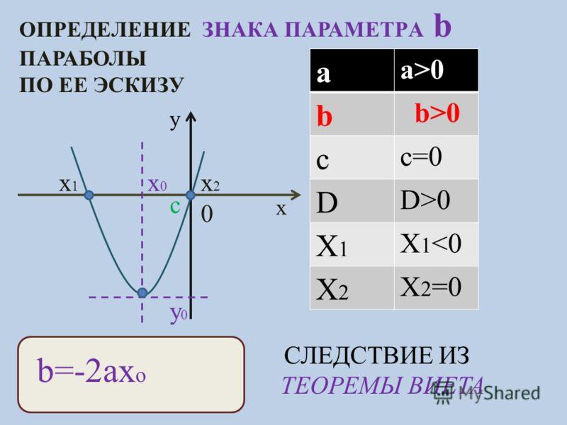 ОПРЕДЕЛЕНИЕ ЗНАКА ПАРАМЕТРA b ПАРАБОЛЫ ПО ЕЕ ЭСКИЗУ y x c x0x0 y0y0 x1x1 x2x2 a a>0 b c c=0 D D>0 X1X1 X 1 0