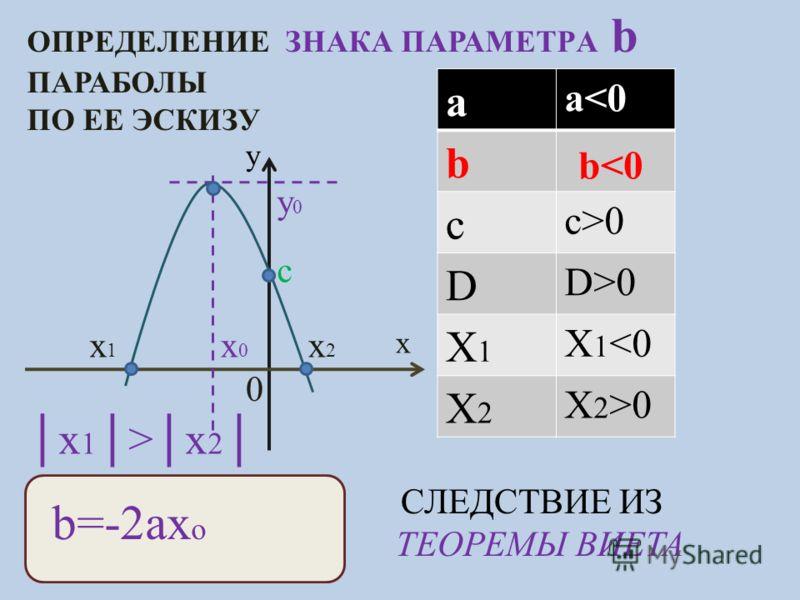 ОПРЕДЕЛЕНИЕ ЗНАКА ПАРАМЕТРA b ПАРАБОЛЫ ПО ЕЕ ЭСКИЗУ y x c x0x0 y0y0 x1x1 x2x2 a a0 D D>0 X1X1 X 1 0 b=-2ax o СЛЕДСТВИЕ ИЗ ТЕОРЕМЫ ВИЕТА 0 x 1 >x 2 b