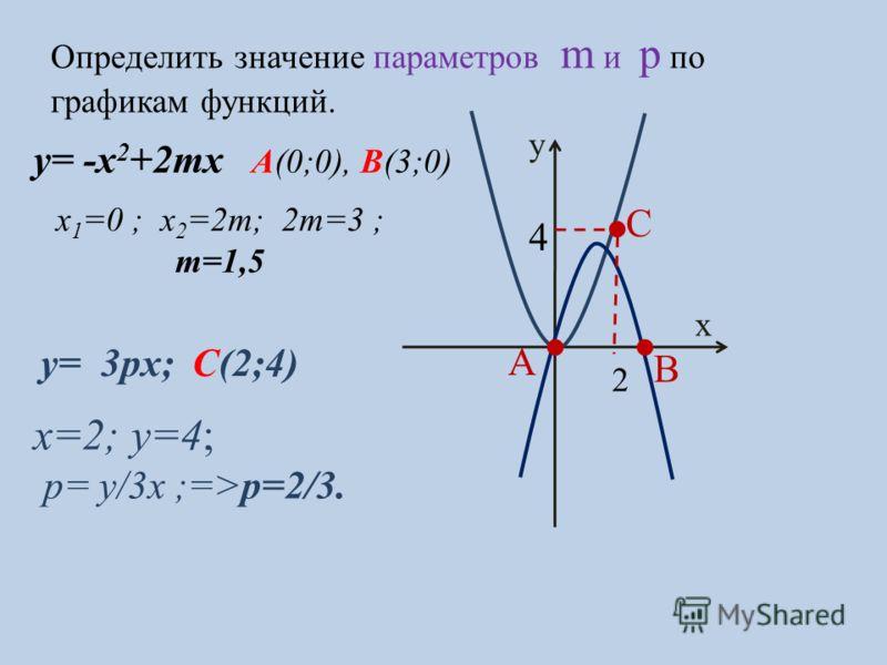 Определить значение параметров m и p по графикам функций. A B y= 3px; C(2;4) y x C 2 4 y= -x 2 +2mx А(0;0), В(3;0) x 1 =0 ; x 2 =2m; 2m=3 ; m=1,5 x=2; y=4; p= y/3x ;=>p=2/3.
