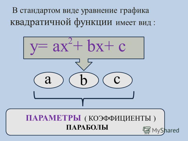 В стандартом виде уравнение графика квадратичной функции имеет вид : y= ax + bx+ c 2 a b c ПАРАМЕТРЫ ( КОЭФФИЦИЕНТЫ ) ПАРАБОЛЫ
