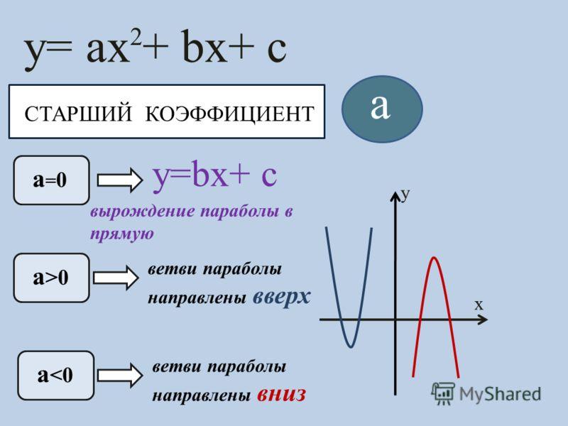 СТАРШИЙ КОЭФФИЦИЕНТ y= ax + bx+ c 2 a a=0a=0 a >0 a