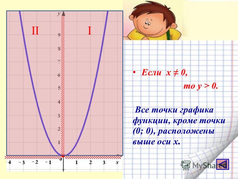 Е сли х 0, то у > 0. Все точки графика функции, кроме точки (0; 0), расположены выше оси х. III