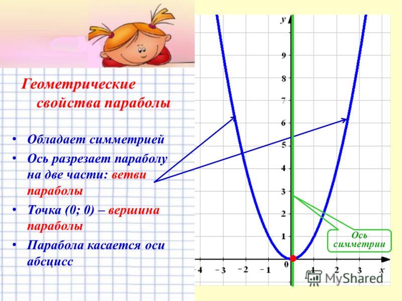 Геометрические свойства параболы О бладает симметрией О сь разрезает параболу на две части: ветви параболы Т очка (0; 0) – вершина параболы П арабола касается оси абсцисс Ось симметрии