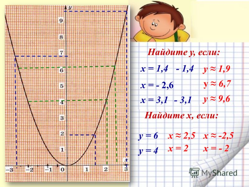 «Знание – орудие, а не цель» Л. Н. Толстой Найдите у, если: х -2,5 х = - 2 у 1,9 у 6,7 у 9,6 х = 1,4 х = - 2,6 х = 3,1 у = 6 у = 4 Найдите х, если: - 1,4 - 3,1 х 2,5 х = 2