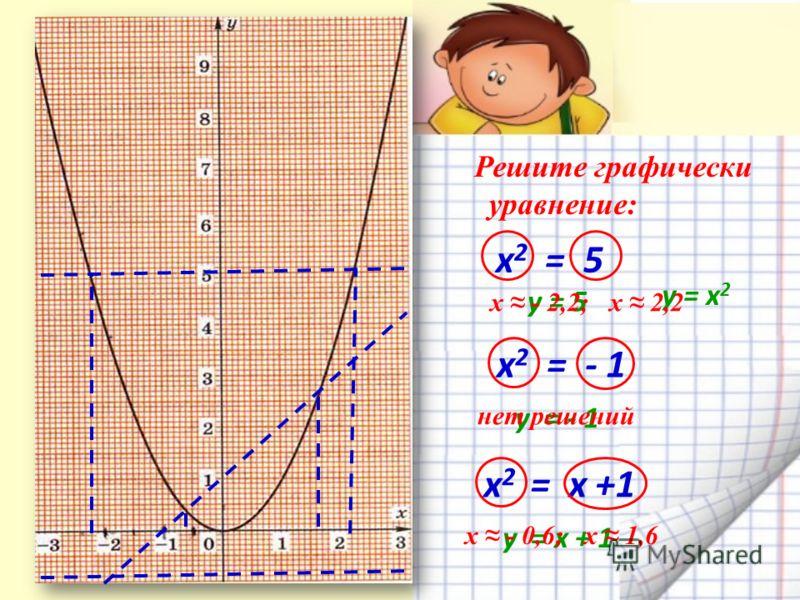 Решите графически уравнение: х2 = 5 х2 = 5 х 2 = - 1 x 2 = х +1 y = - 1 y = x + 1 y = х 2 y = 5 нет решений х - 2,2; х 2,2 х - 0,6; х 1,6
