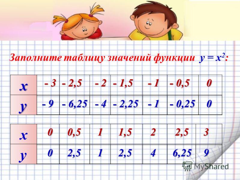 х - 3 - 3 - 2,5- 2,5- 2,5- 2,5 - 2 - 2 - 1,5 - 1 - 1 - 0,5 0 y Заполните таблицу значений функции y = x 2 : х 0 0 0,5 0,5 1 1,5 1,5 2 2,5 2,5 3 y - 9 - 9 - 6,25 - 4 - 4 - 2,25 - 1 - 1 - 0,25 0 0 2,5 2,5 1 4 6,25 6,25 9
