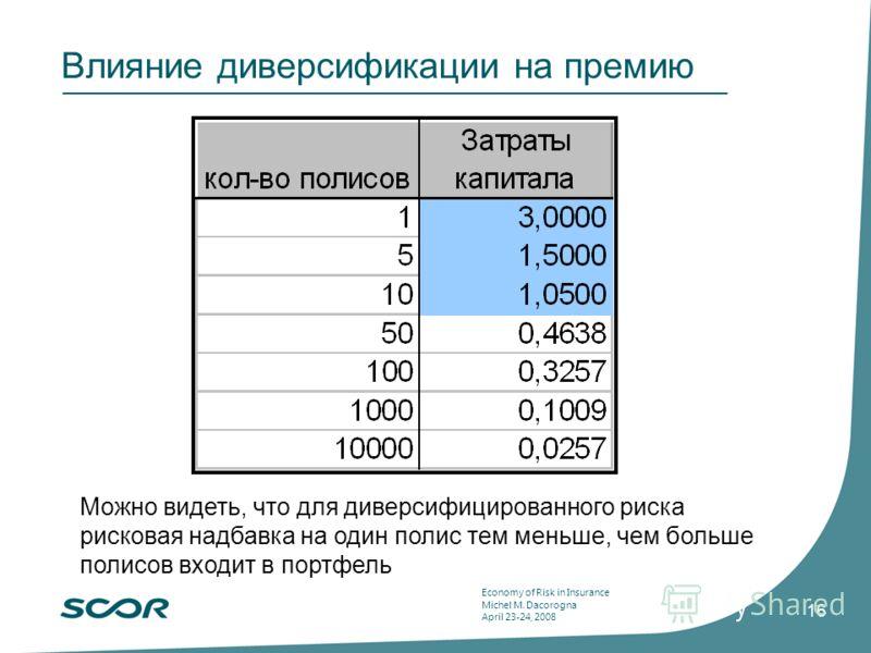 Economy of Risk in Insurance Michel M. Dacorogna April 23-24, 2008 16 Влияние диверсификации на премию Можно видеть, что для диверсифицированного риска рисковая надбавка на один полис тем меньше, чем больше полисов входит в портфель