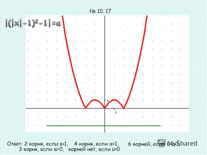 Ответ: 2 корня, если а1,4 корня, если а=1, 6 корней, если 0а1, 3 корня, если а=0,корней нет, если а0 10. 17