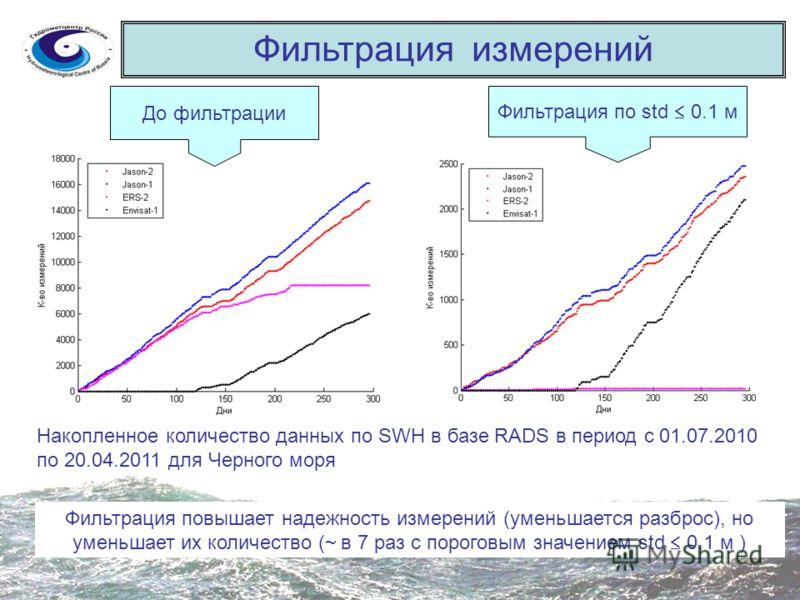 Фильтрация измерений Накопленное количество данных по SWH в базе RADS в период с 01.07.2010 по 20.04.2011 для Черного моря До фильтрации Фильтрация по std 0.1 м Фильтрация повышает надежность измерений (уменьшается разброс), но уменьшает их количеств