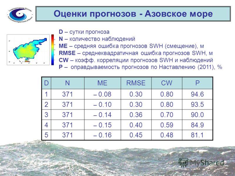 Оценки прогнозов - Азовское море D – сутки прогноза N – количество наблюдений ME – средняя ошибка прогнозов SWH (смещение), м RMSE – среднеквадратичная ошибка прогнозов SWH, м CW – коэфф. корреляции прогнозов SWH и наблюдений P – оправдываемость прог