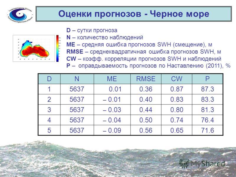 Оценки прогнозов - Черное море DNMERMSECWP 15637 0.010.360.8787.3 25637 – 0.010.400.8383.3 35637 – 0.030.440.8081.3 45637 – 0.040.500.7476.4 55637 – 0.090.560.6571.6 D – сутки прогноза N – количество наблюдений ME – средняя ошибка прогнозов SWH (смещ