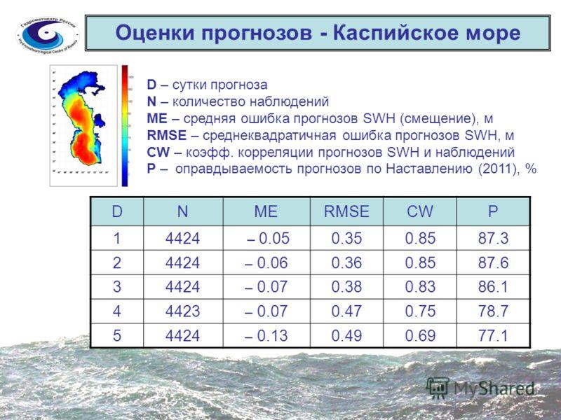Оценки прогнозов - Каспийское море DNMERMSECWP 14424 – 0.050.350.8587.3 24424 – 0.060.360.8587.6 34424 – 0.070.380.8386.1 44423 – 0.070.470.7578.7 54424 – 0.130.490.6977.1 D – сутки прогноза N – количество наблюдений ME – средняя ошибка прогнозов SWH