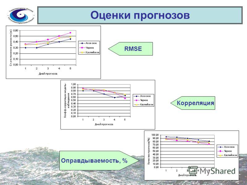Оценки прогнозов RMSE Корреляция Оправдываемость, %