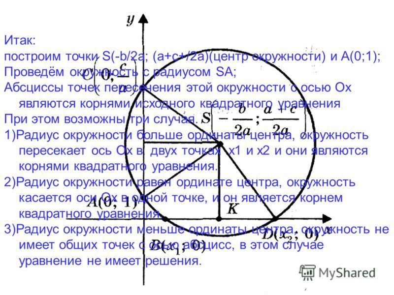 Итак: построим точки S(-b/2a; (a+c+/2a)(центр окружности) и А(0;1); Проведём окружность с радиусом SA; Абсциссы точек пересечения этой окружности с осью Ох являются корнями исходного квадратного уравнения При этом возможны три случая. 1)Радиус окружн