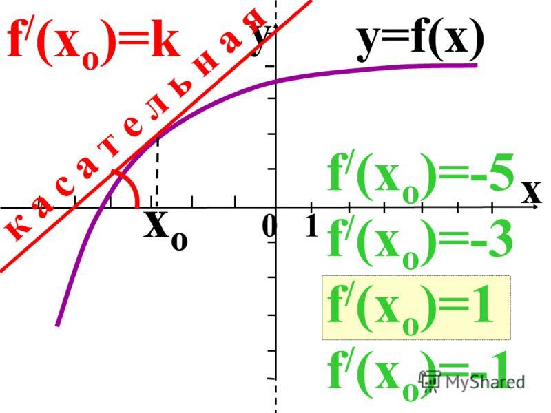 x 0 1 y xoxo y=f(x) к а с а т е л ь н а я f / (x o )=-5 f / (x o )=-3 f / (x o )=1 f / (x o )=-1 f / (x o )=k