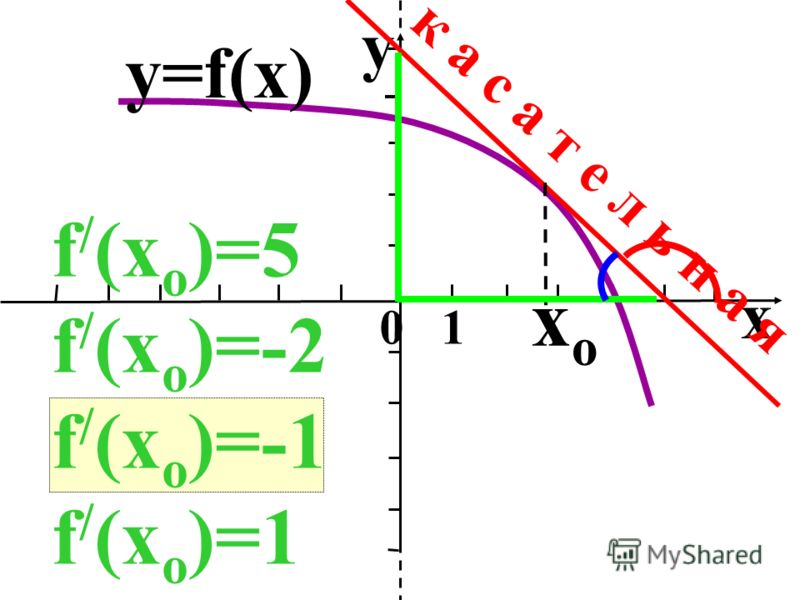 x 0 1 y xoxo y=f(x) к а с а т е л ь н а я f / (x o )=5 f / (x o )=-2 f / (x o )=-1 f / (x o )=1