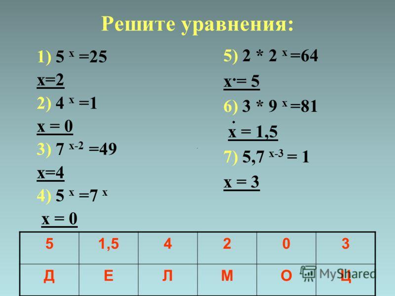 Решите уравнения: 1) 5 х =25 х=2 2) 4 х =1 х = 0 3) 7 х-2 =49 х=4 4) 5 х =7 х х = 0 5) 2 * 2 х =64 х = 5 6) 3 * 9 х =81 х = 1,5 7) 5,7 х-3 = 1 х = 3 51,54203 ДЕЛМОЦ