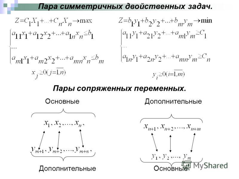 Пара симметричных двойственных задач. Пары сопряженных переменных. Основные Дополнительные Дополнительные Основные