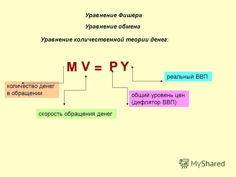 Уравнение количественной теории денег: Y Уравнение обмена Уравнение Фишера M V = P количество денег в обращении скорость обращения денег реальный ВВП общий уровень цен (дефлятор ВВП)