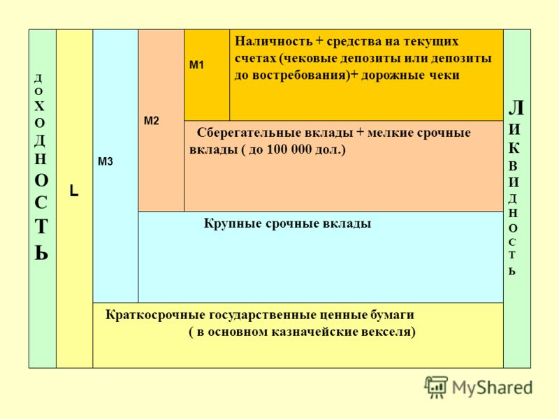 L Наличность + средства на текущих счетах (чековые депозиты или депозиты до востребования)+ дорожные чеки M2M2 Сберегательные вклады + мелкие срочные вклады ( до 100 000 дол.) M3M3 Крупные срочные вклады Краткосрочные государственные ценные бумаги (