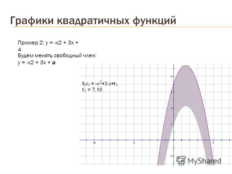 Графики квадратичных функций Будем менять свободный член: у = -х2 + 3х + а Пример 2: у = -х2 + 3х + 4