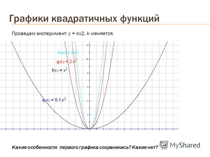 Графики квадратичных функций Проведем эксперимент: у = kх2, k меняется. Какие особенности первого графика сохранились? Какие нет?
