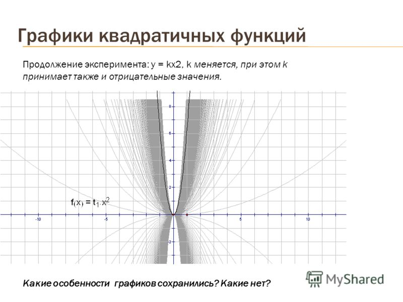 Графики квадратичных функций Продолжение эксперимента: у = kх2, k меняется, при этом k принимает также и отрицательные значения. Какие особенности графиков сохранились? Какие нет?