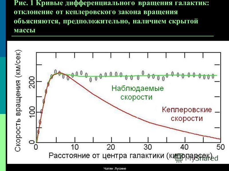 Рис. 1 Кривые дифференциального вращения галактик: отклонение от кеплеровского закона вращения объясняются, предположительно, наличием скрытой массы Чатян Лусине