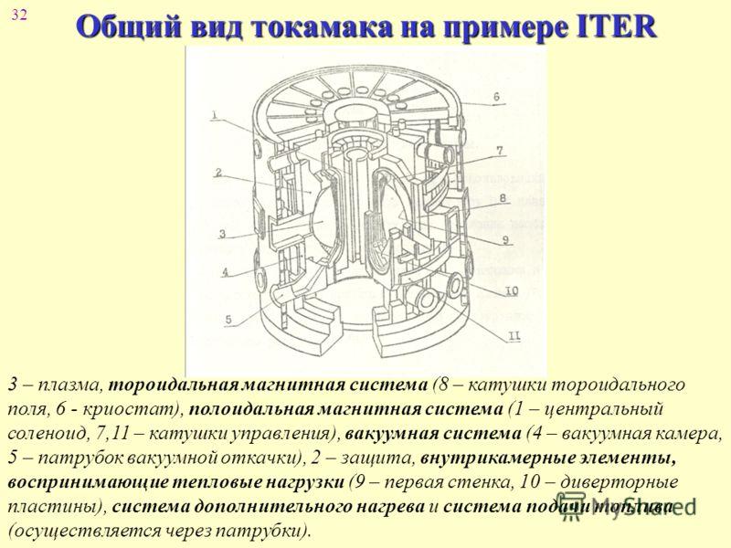 32 Общий вид токамака на примере ITER 3 – плазма, тороидальная магнитная система (8 – катушки тороидального поля, 6 - криостат), полоидальная магнитная система (1 – центральный соленоид, 7,11 – катушки управления), вакуумная система (4 – вакуумная ка