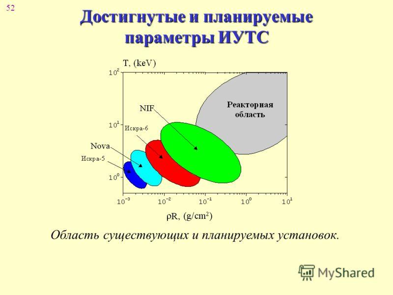52 Достигнутые и планируемые параметры ИУТС Область существующих и планируемых установок.