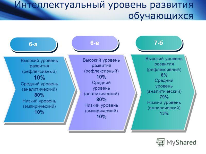 Интеллектуальный уровень развития обучающихся Высокий уровень развития (рефлексивный) 10% Средний уровень (аналитический) 80% Низкий уровень (эмпирический) 10% Высокий уровень развития (рефлексивный) 10% Средний уровень (аналитический) 80% Низкий уро