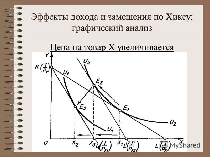 Эффекты дохода и замещения по Хиксу: графический анализ Цена на товар X увеличивается