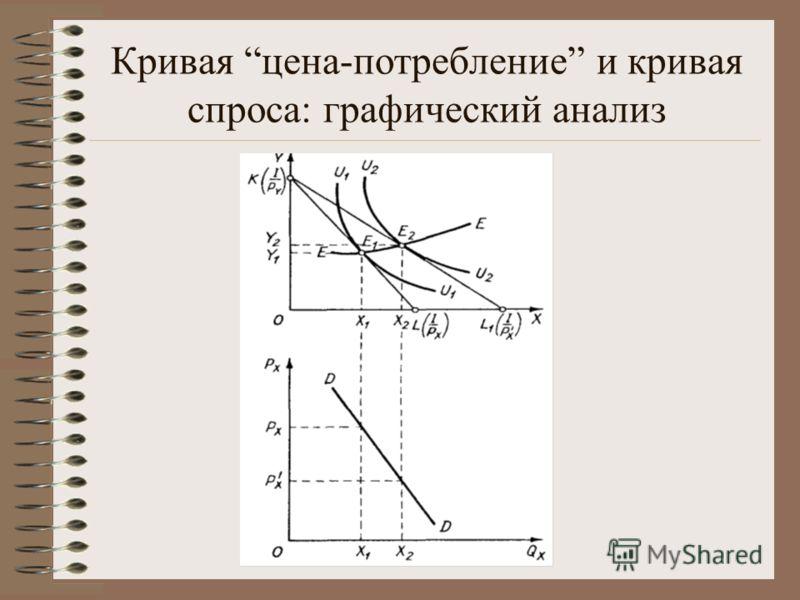 Кривая цена-потребление и кривая спроса: графический анализ
