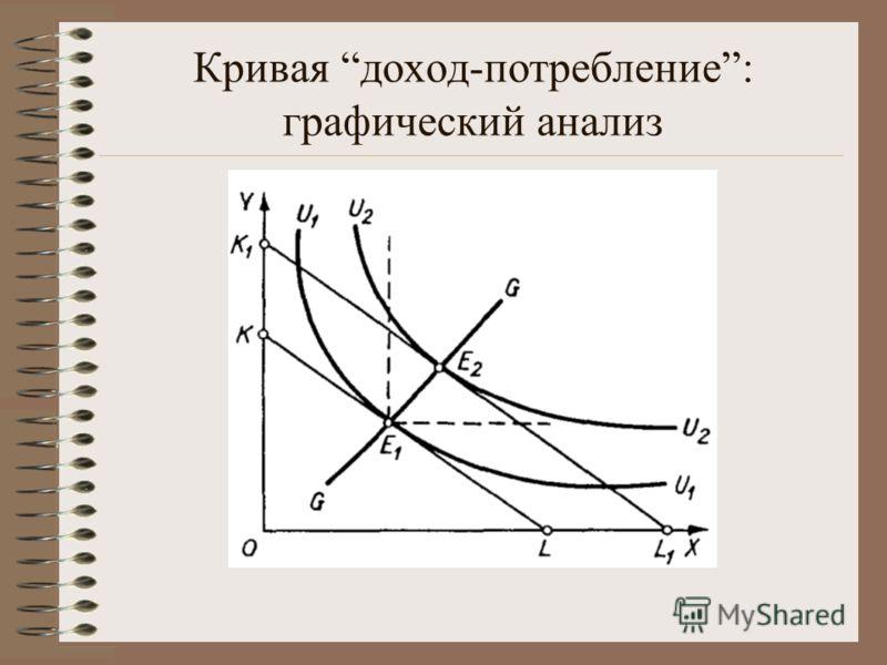 Кривая доход-потребление: графический анализ