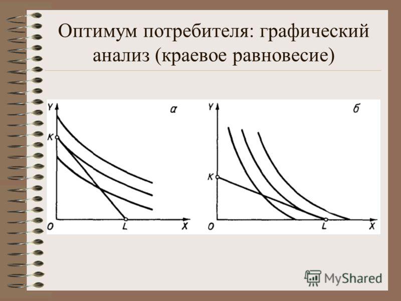 Оптимум потребителя: графический анализ (краевое равновесие)