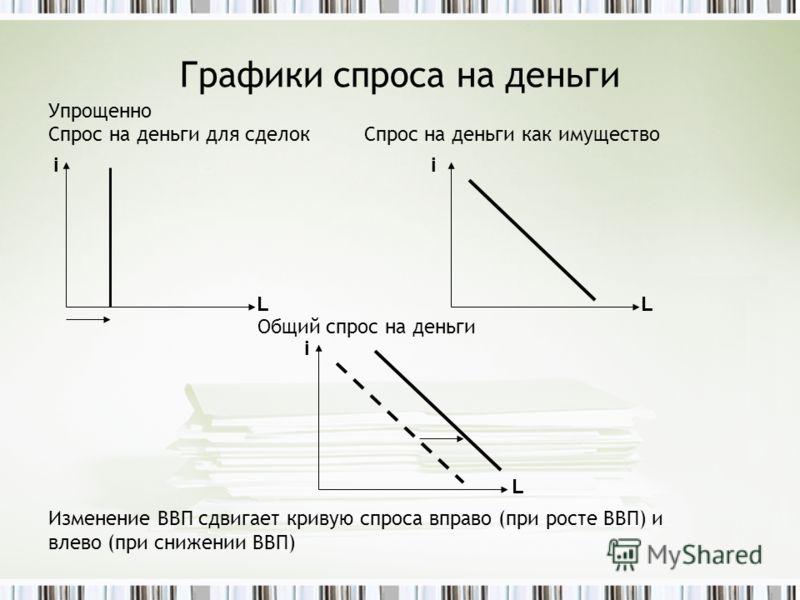 Графики спроса на деньги Упрощенно Спрос на деньги для сделок Спрос на деньги как имущество Общий спрос на деньги Изменение ВВП сдвигает кривую спроса вправо (при росте ВВП) и влево (при снижении ВВП) ii LL i L