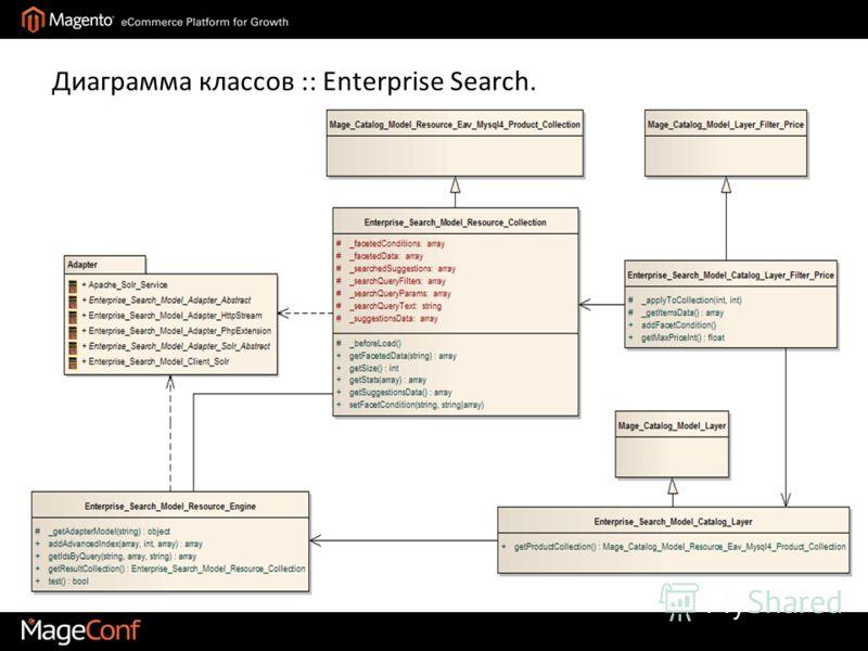 Диаграмма классов :: Enterprise Search.