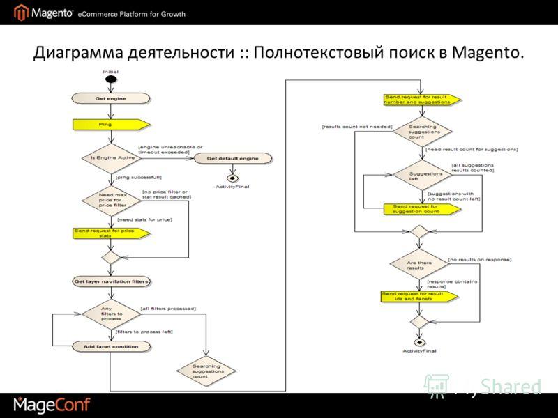 Диаграмма деятельности :: Полнотекстовый поиск в Magento.