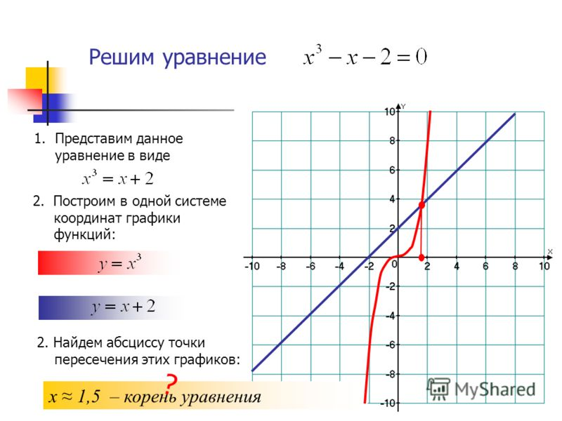 Решим уравнение 2. Построим в одной системе координат графики функций: 2. Найдем абсциссу точки пересечения этих графиков: х 1,5 – корень уравнения 1.Представим данное уравнение в виде ?