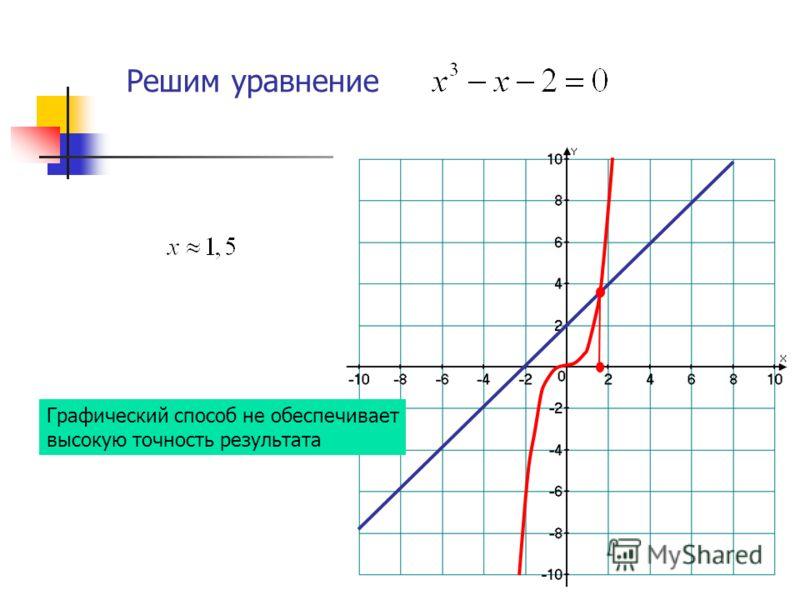 Решим уравнение Графический способ не обеспечивает высокую точность результата