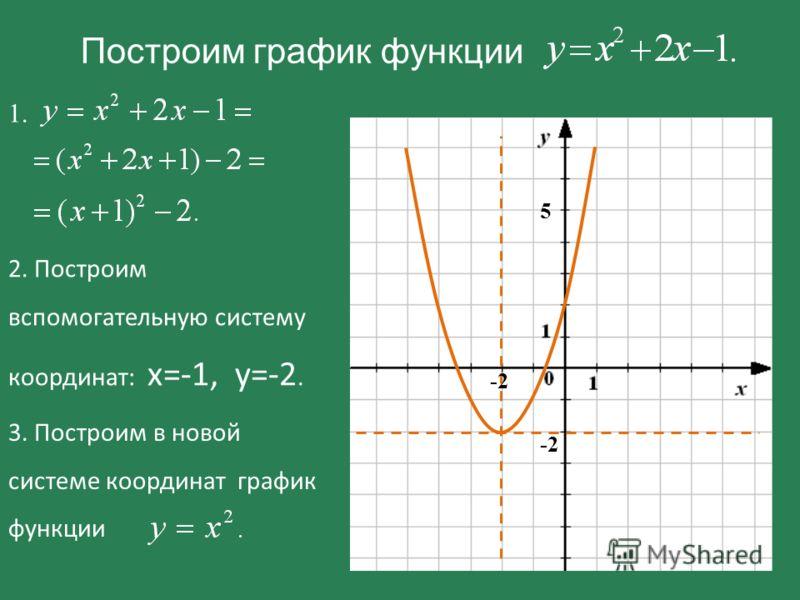 Построим график функции -2-2 5 1. 2. Построим вспомогательную систему координат: х=-1, у=-2. 3. Построим в новой системе координат график функции. -2-2