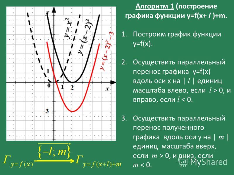 Алгоритм 1 (построение графика функции y=f(x+ l )+m. 1.Построим график функции у=f(x). 2.Осуществить параллельный перенос графика y=f(x) вдоль оси х на | l | единиц масштаба влево, если l > 0, и вправо, если l < 0. 3.Осуществить параллельный перенос