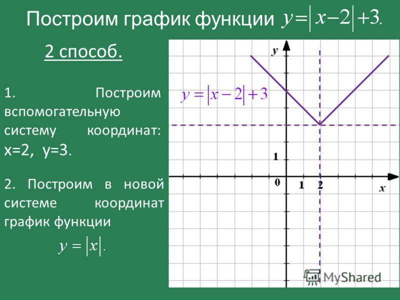 Построим график функции 2 2 способ. 1. Построим вспомогательную систему координат: х=2, у=3. 2. Построим в новой системе координат график функции.