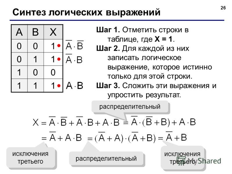 26 Синтез логических выражений ABX 001 011 100 111 Шаг 1. Отметить строки в таблице, где X = 1. Шаг 2. Для каждой из них записать логическое выражение, которое истинно только для этой строки. Шаг 3. Сложить эти выражения и упростить результат. распре
